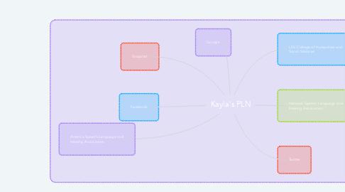 Mind Map: Kayla's PLN