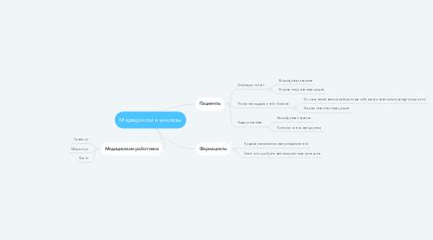 Mind Map: Медицинские анализы
