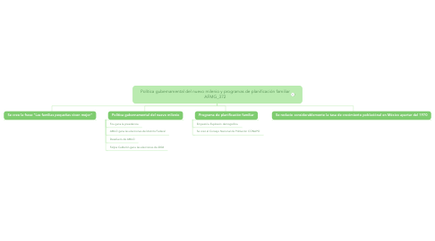 Mind Map: Política gubernamental del nuevo milenio y programas de planificación familiar AFMG_372