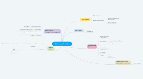 Mind Map: Relações de Trabalho