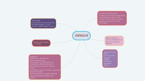 Mind Map: DENGUE
