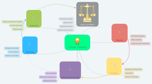 Mind Map: Critical Thinking