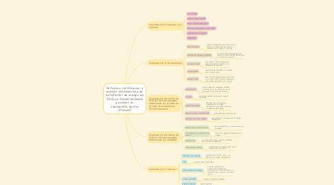 Mind Map: Definición, clasificación y análisis retrospectivo de artefactos de imagen de fósforo fotoestimulable y errores en radiografía dental intraoral