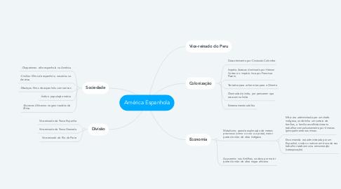 Mind Map: América Espanhola