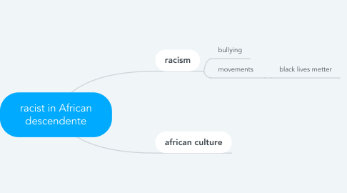Mind Map: racist in African descendente