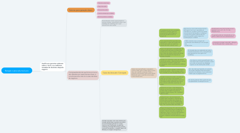 Mind Map: Relação custo-volumo-lucro