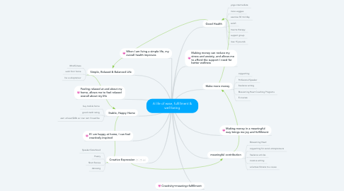 Mind Map: Blossoming Heart