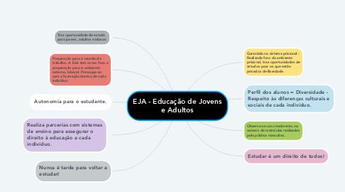 Mind Map: EJA - Educação de Jovens e Adultos