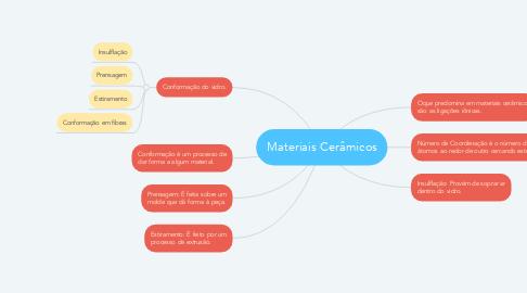 Mind Map: Materiais Cerâmicos