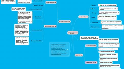 Mind Map: Comunicacion Oral y Escrita