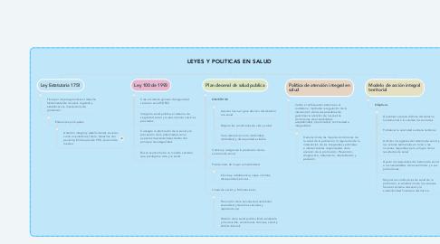 Mind Map: LEYES Y POLITICAS EN SALUD