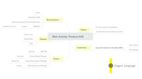 Mind Map: Main Activity: Produce AHZ