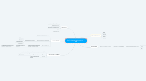Mind Map: Diseño Universal del Aprendizaje       DUA