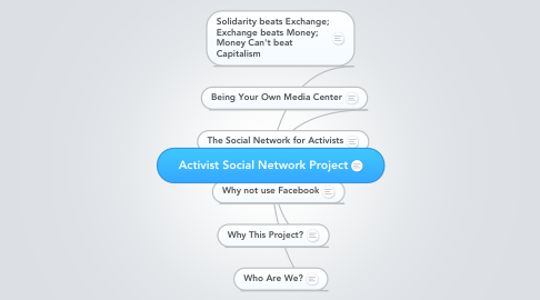 Mind Map: Activist Social Network Project