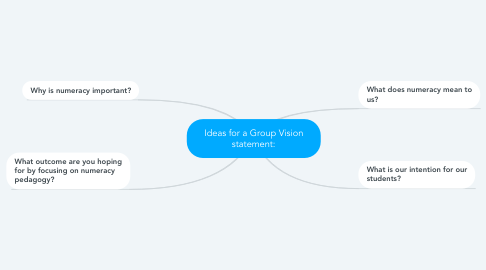 Mind Map: Ideas for a Group Vision statement: