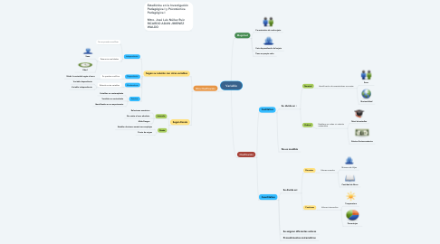 Mind Map: Variable