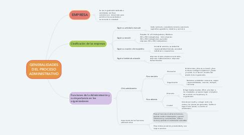 Mind Map: GENERALIDADES DEL PROCESO ADMINISTRATIVO