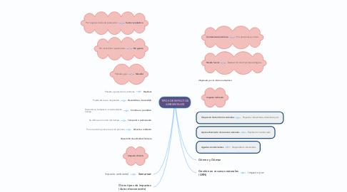 Mind Map: TIPOS DE IMPACTOS AMBIENTALES