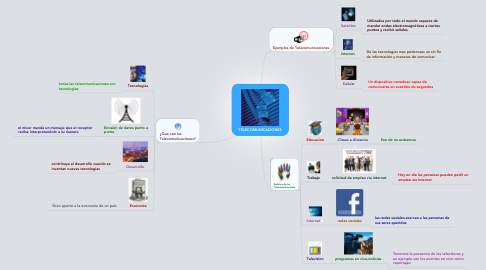 Mind Map: TELECOMUNICACIONES