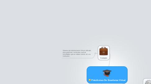Mind Map: Plataformas De Enseñanza Virtual