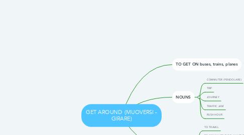 Mind Map: GET AROUND  (MUOVERSI - GIRARE)
