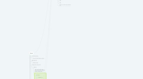 Mind Map: Неудачный запуск