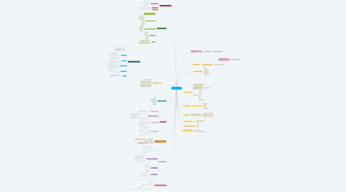 Mind Map: THE DIGITAL AGE