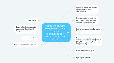 Mind Map: Аудитория в ВК для Active Traffic - сервис ведения таргетированной рекламы в социальных сетях