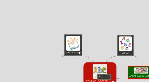Mind Map: FONEMA Y GRAFEMA