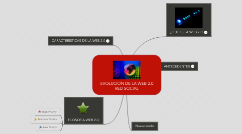 Mind Map: EVOLUCION DE LA WEB 2.0 RED SOCIAL