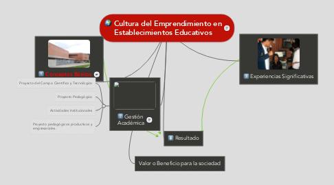 Mind Map: Cultura del Emprendimiento en Establecimientos Educativos