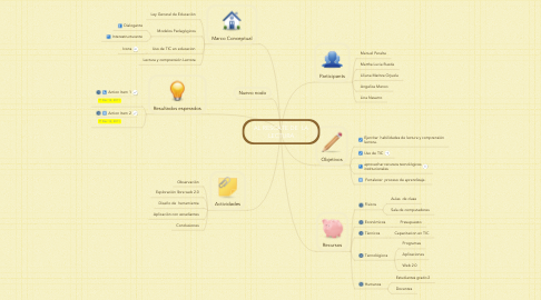 Mind Map: AL RESCATE DE  LA LECTURA