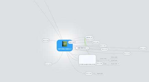 Mind Map: HISTORIA WEB 2.0