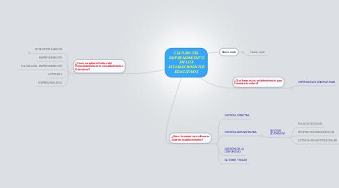 Mind Map: CULTURA DEL EMPRENDIMIENTO EN LOS ESTABLECIMIENTOS EDUCATIVOS