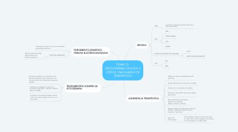 Mind Map: TEMA 4. CONTEXTO LEGAL Y ÉTICO EN LAS ASISTENCIA PSIQUIÁTRICA