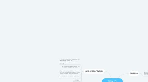 Mind Map: TEMA 3. Modelos conceptuales de tratamiento psiquiátrico. Bases conceptuales de la psicopatología y la psiquiatría