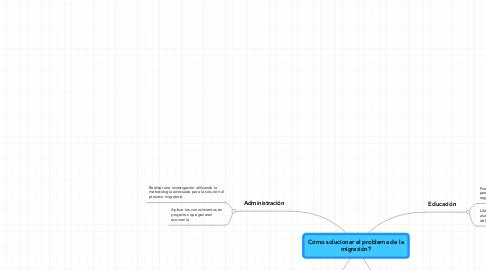 Mind Map: Cómo solucionar el problema de lamigración?