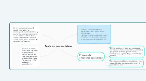 Mind Map: Teoria del constructivismo