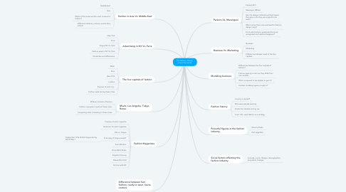 Mind Map: The fashion industry  around the world.