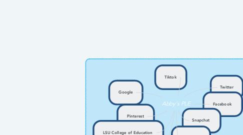 Mind Map: Abby's PLE