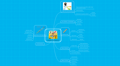 Mind Map: DILEMAS MORALES