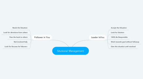 Mind Map: Situtional Management