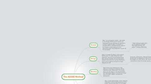 Mind Map: The ADDIE Method