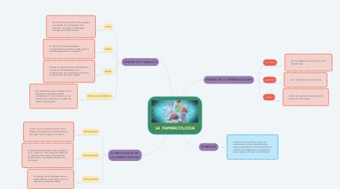 Mind Map: LA FARMACOLOGIA