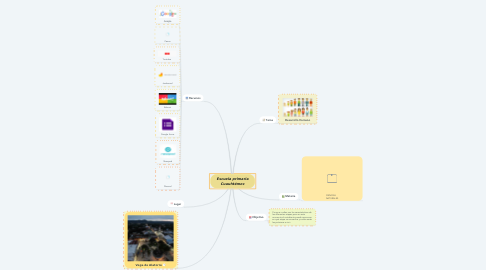 Mind Map: Escuela primaria Cuauhtémoc