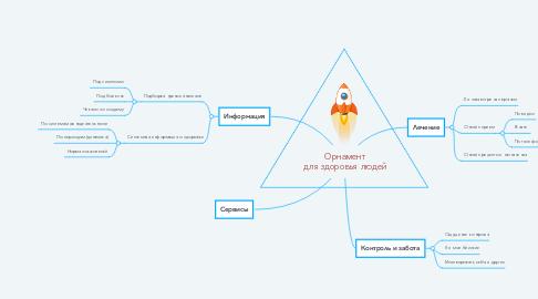 Mind Map: Орнамент для здоровых людей