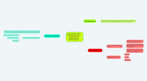 Mind Map: EL COACHING COMO ESTRATEGIA PARA LA FORMACIÓN DE COMPETENCIAS PROFESIONALES