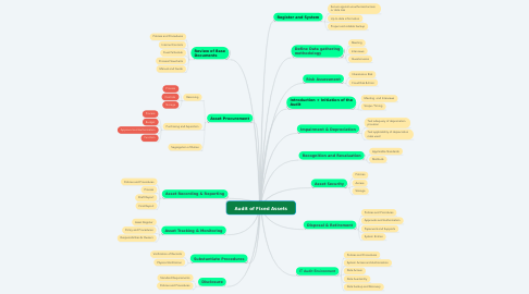 Mind Map: Audit of Fixed Assets
