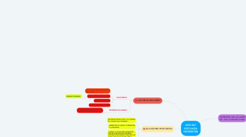 Mind Map: ASOJAC RECHAZA INVERSION