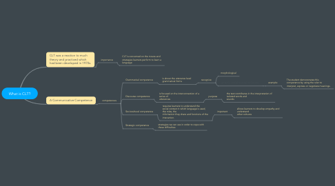 Mind Map: What is CLT?
